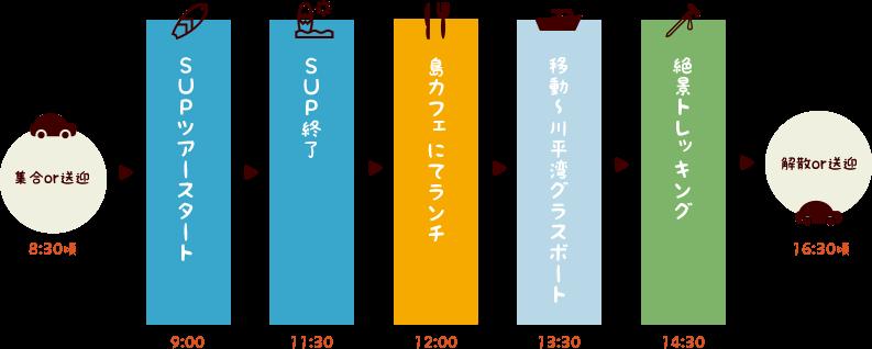 石垣島一日満喫ツアー(SUP+グラスボート+ランチ+トレッキング)スケジュール