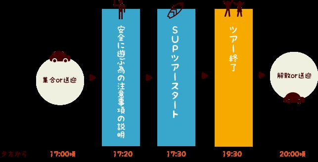 石垣島サンセットSUPツアースケジュール