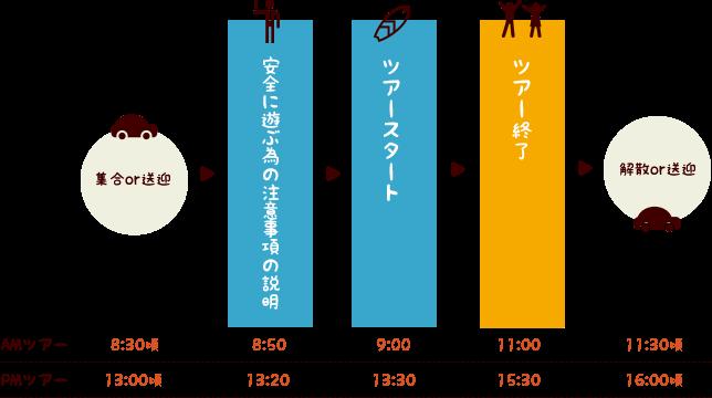 石垣島シュノーケルツアースケジュール