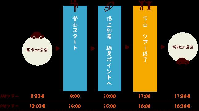 石垣島トレッキングツアースケジュール